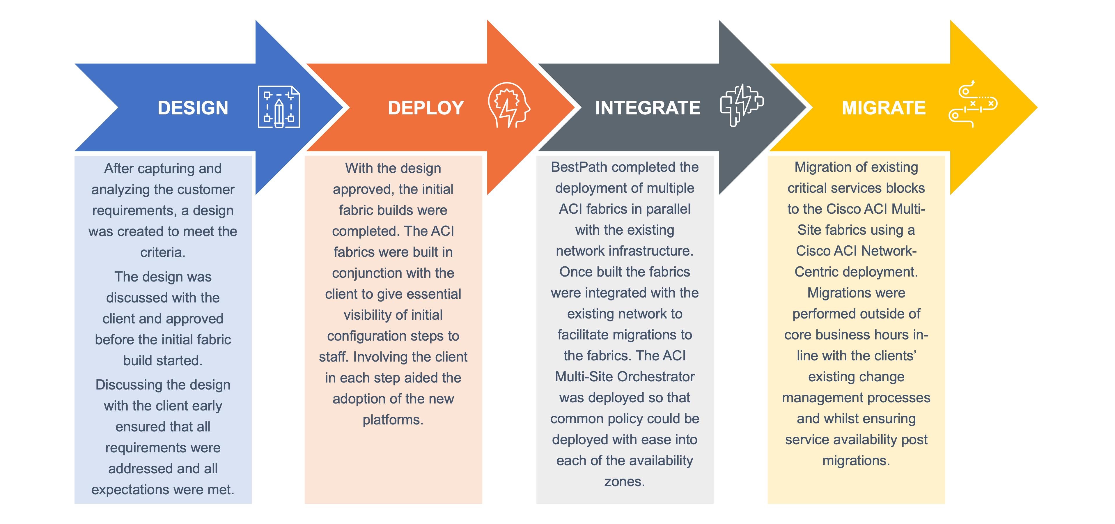 BestPath Cisco ACI MultiSite Case Study Project Lifecycle