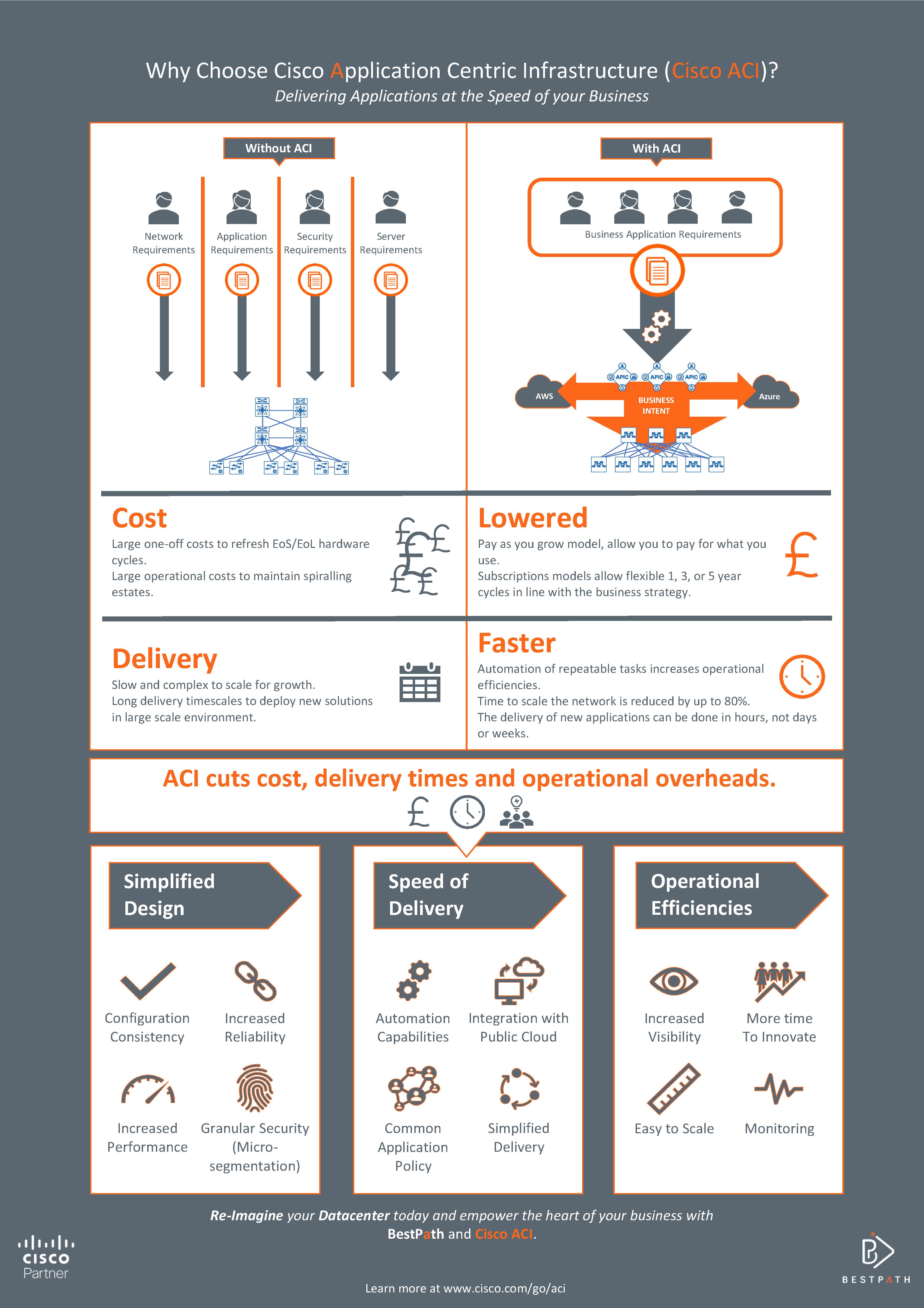 BestPath Cisco ACI Infographic