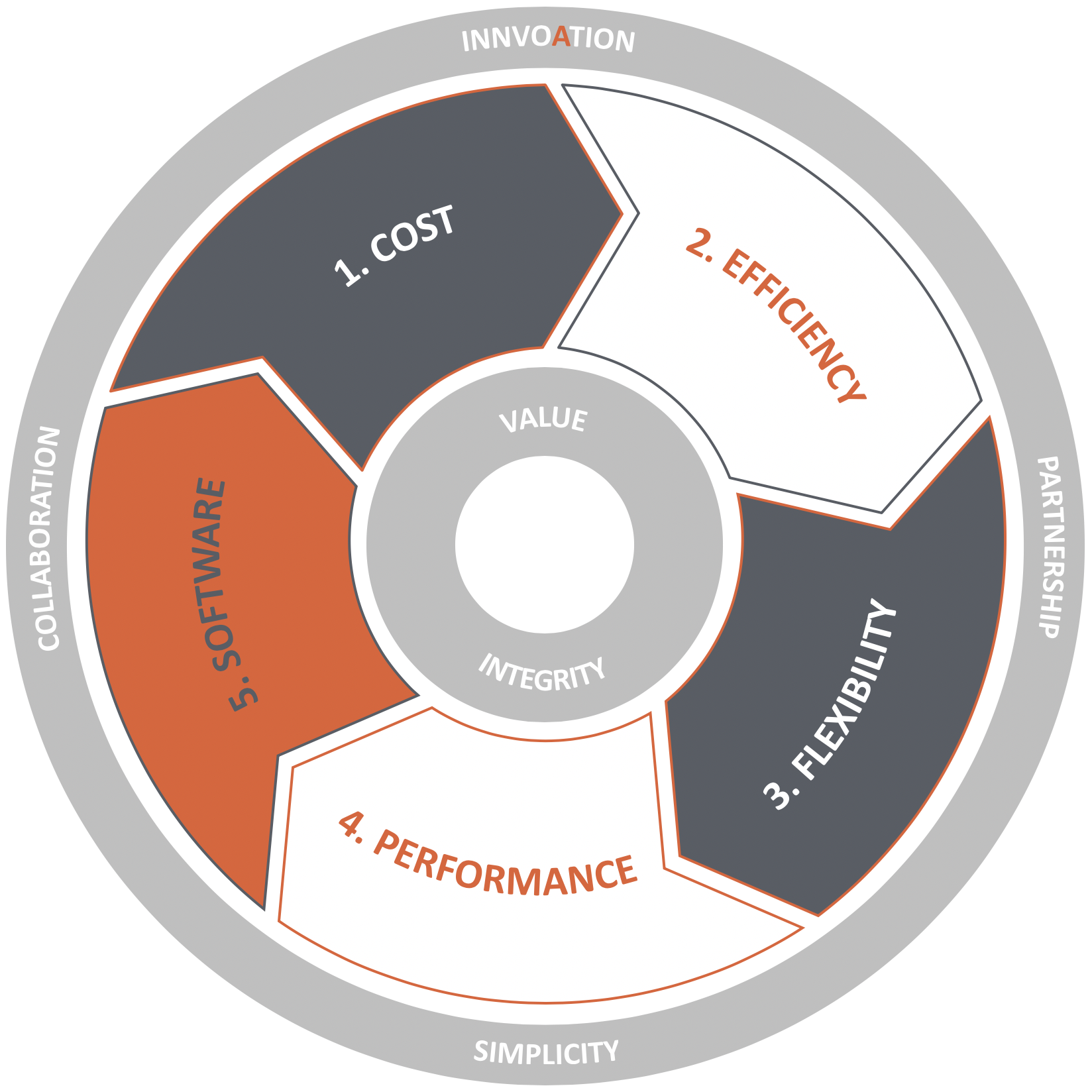 Cisco ACI Multi-Pod BestPath Core Values